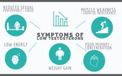 """""""Male Menopause"""":  Understanding and Treating Low Testosterone"""